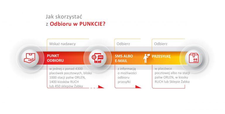 адаптер micro SD/SDXC SD купить 5=1 бесплатно! 128GB