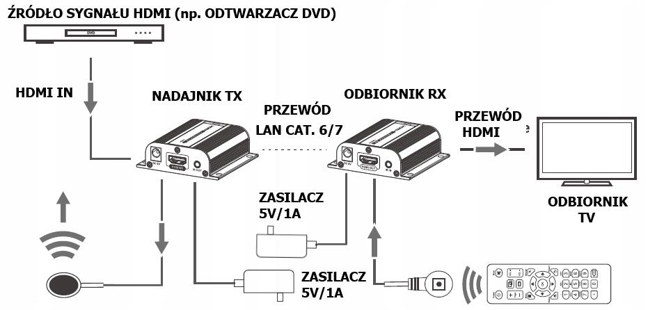 Extender przedłużacz HDMI Talvico LKV372A - do 60m 7759580146 - Sklep internetowy AGD, RTV, telefony, laptopy - Allegro.pl